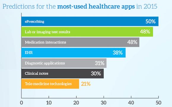 Doctors predict mobile health apps (image: MedData Group)