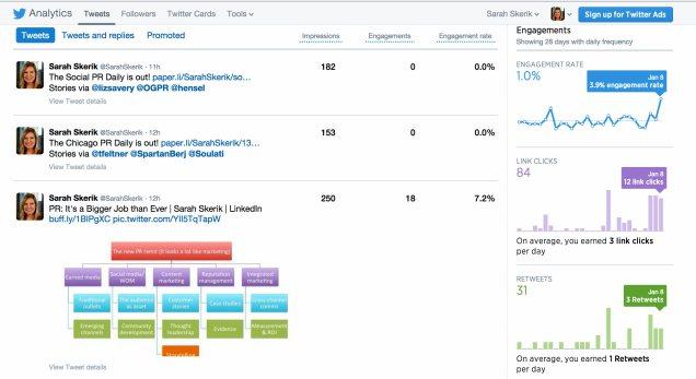 Twitter analytics reveal audience engagement per-tweet.