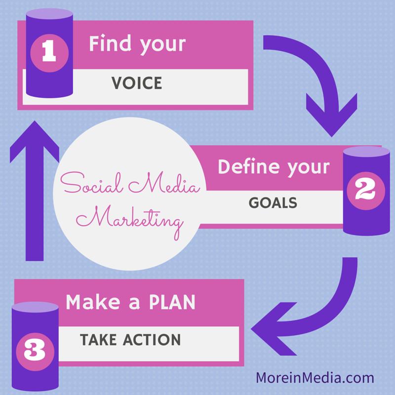 3 pillars to SMM success