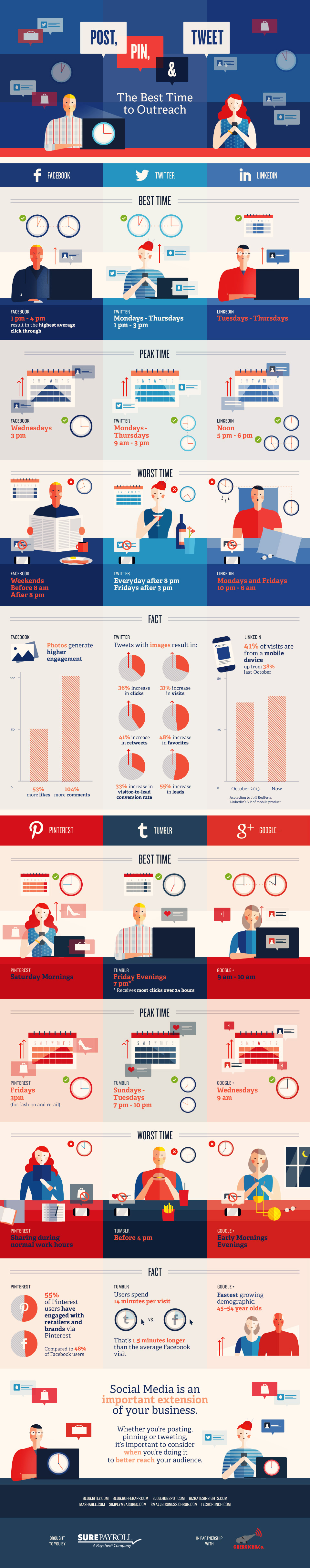 Best and Worst Times to Pin, Tweet and Share on Facebook - Infographics