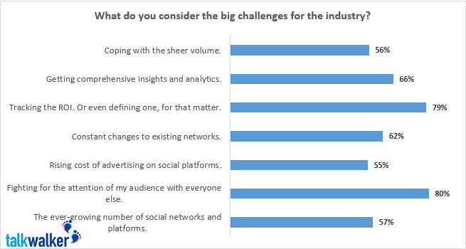 Challenges in the digital industry
