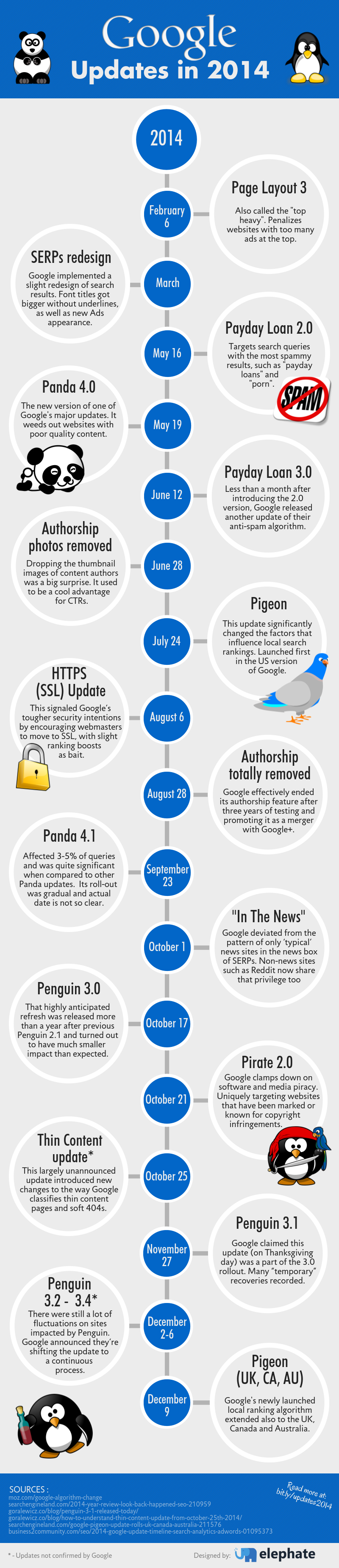 Google Algorithm Changes in 2014