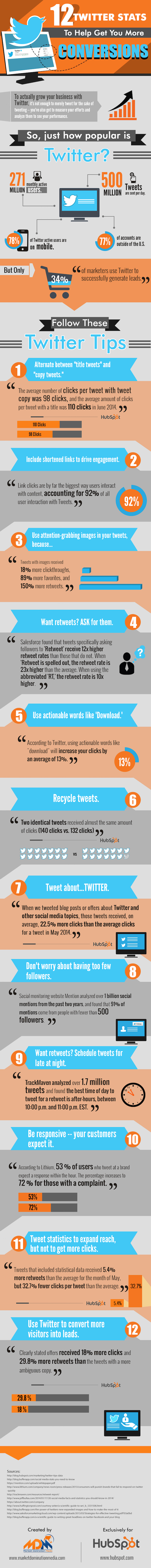 12 Twitter Stats to Help Get You More Conversions Infographic by Hubspot