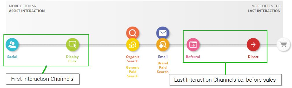 Marketing Channels and Customer interactivity with each of them