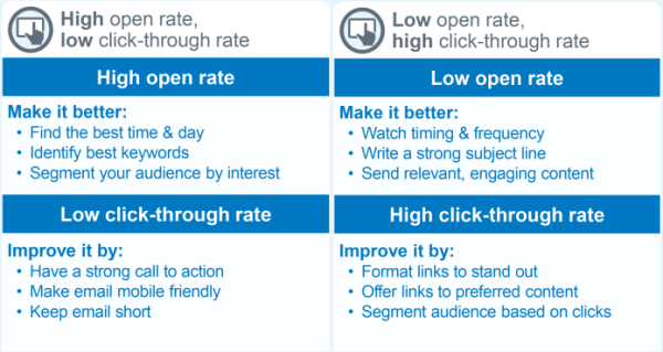 Open and click rate chart final