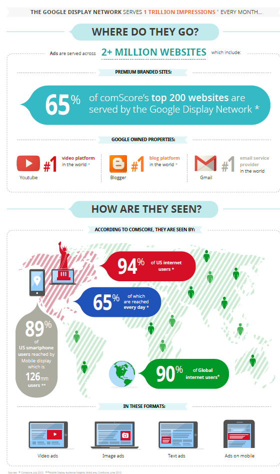 google display network targeting