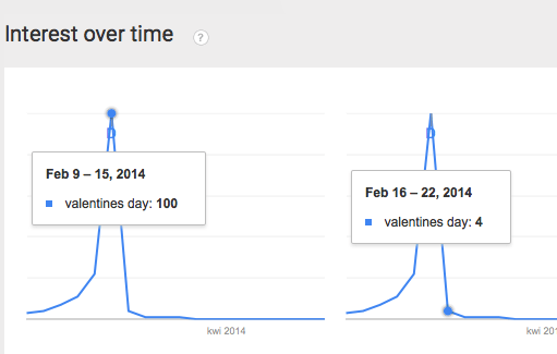 Seasonal SEO - Search Interest over time