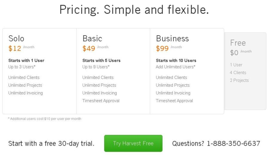 How to Create a Sense of Urgency in Digital Marketing image harvest pricing 900x518