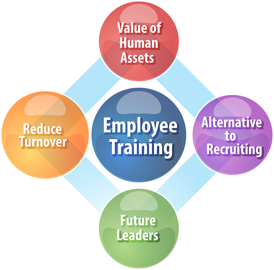 an analysis of the employee training benefits for everyone Some benefits are inherent in all online training courses but it's also important to look for specific features that deliver a personalized approach to your online training we've summed it up in a simple slideshow that illustrates the benefits of online training for staff professional development.