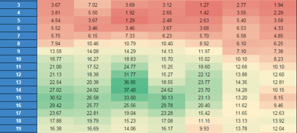 See Hour-by-Hour Trends In AdWords With Heat Maps | Online