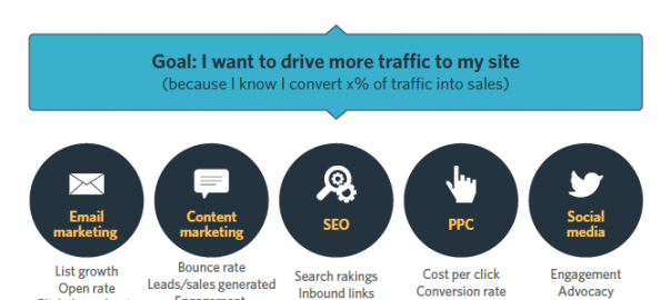 how to create a online marketing strategy