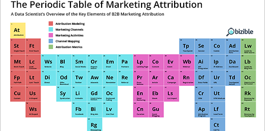 The periodic table of elements for b2b marketing attribution the periodic table of elements for b2b marketing attribution infographic urtaz Image collections