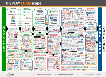 Demystifying the display advertising landscape