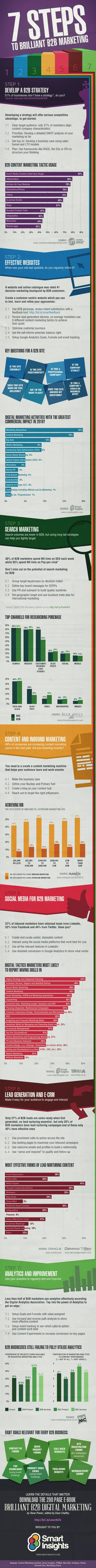 7 Steps to Brilliant B2B Marketing Infographic