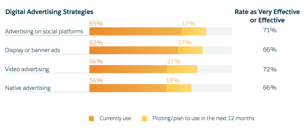 social media marketing - 10 Social Media Marketing Stats Guaranteed to Surprise You