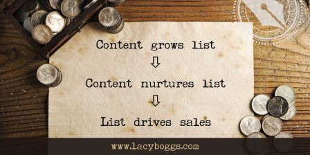 Why Monetizing Your Blog Posts is the Wrong Idea if You Own a Business - content drives sales
