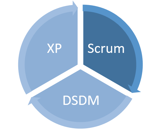 Dissecting the Most Commonly Used Agile PM Methods