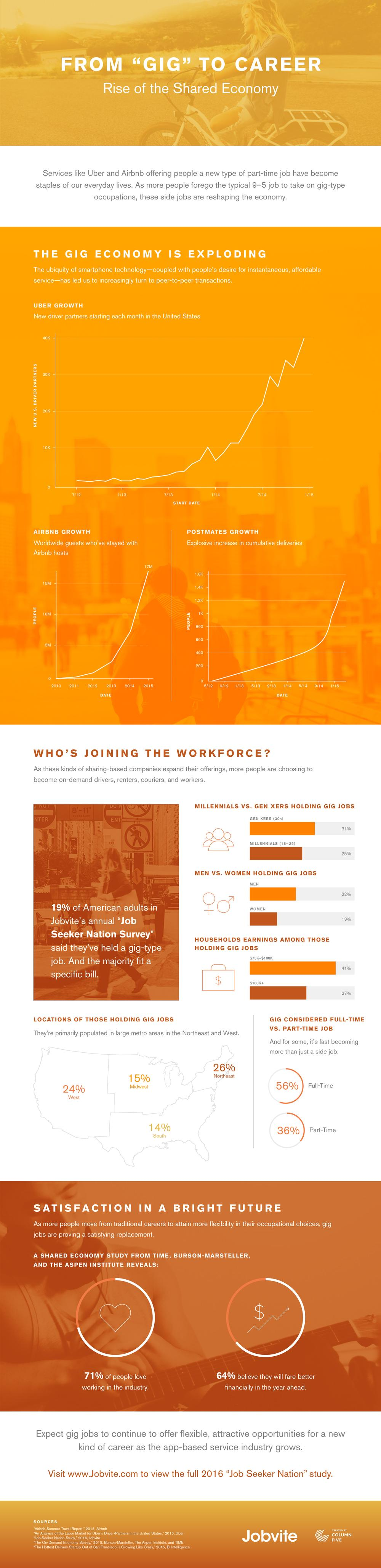 From Gig to Career: The Rise of the Sharing Economy [Infographic]