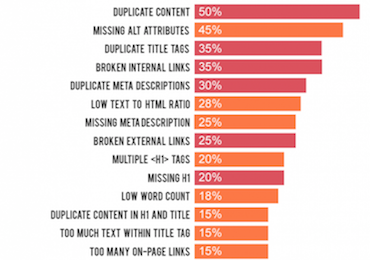 The 11 most common on-page SEO issues and how to fix them infographic
