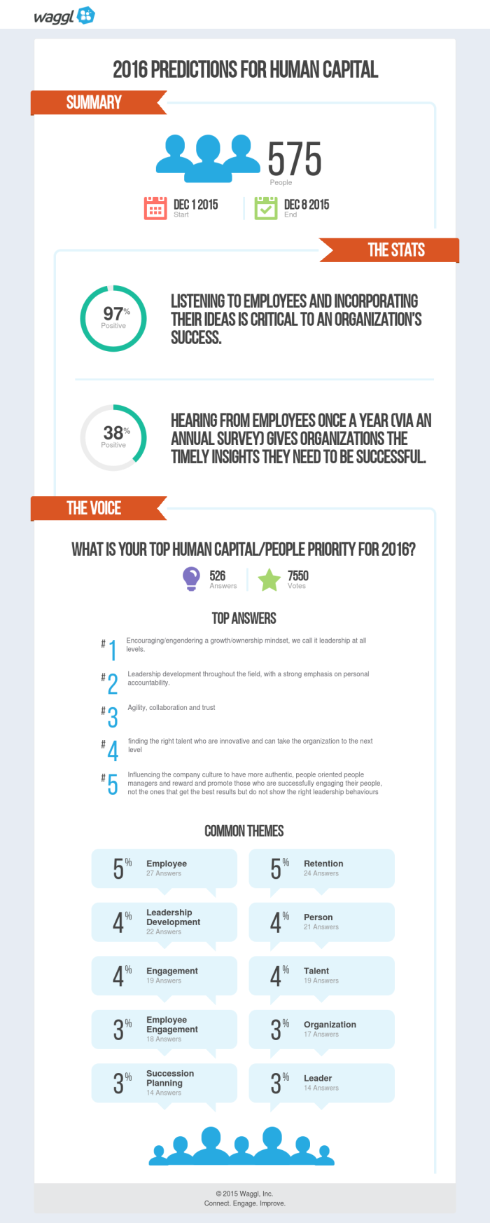 The Importance of Developing a People Strategy that Supports Your Business Strategy [Infographic]