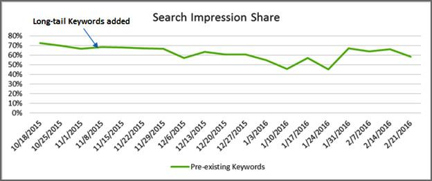 Why Long-Tail Keywords Are Your Biggest Missed Opportunity - Part III