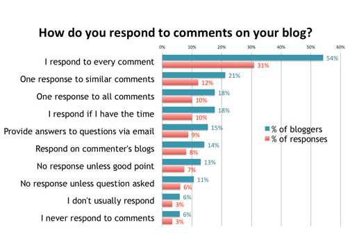 4 Easy Ways To Get A Ton Of Comments On Your Blog - Respond Blog Comments