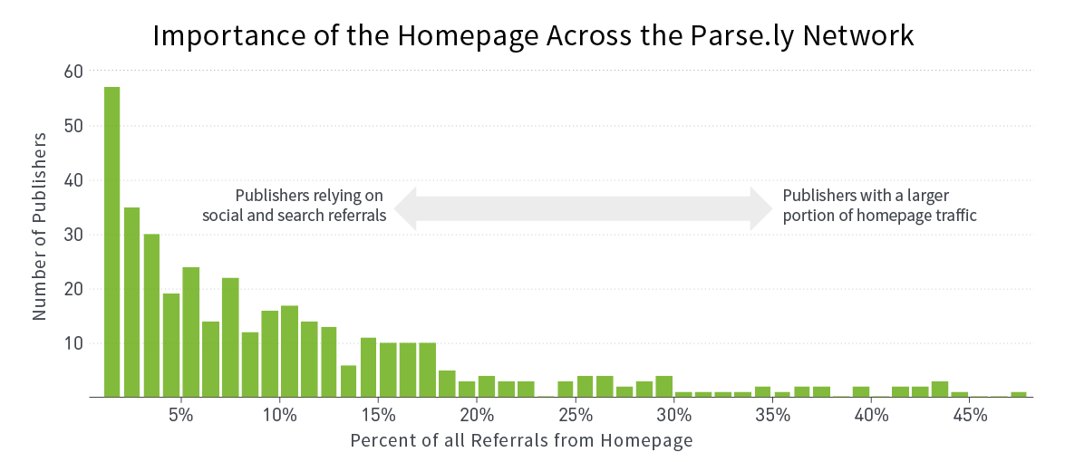 Your Homepage: A Leading Indicator of Social Success - Importance of the Homepage Across the Parse.ly Network