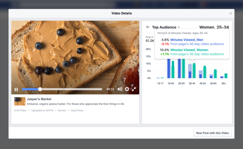 Facebook video metrics get granular with demographic, share & live engagement data Facebook Demographics