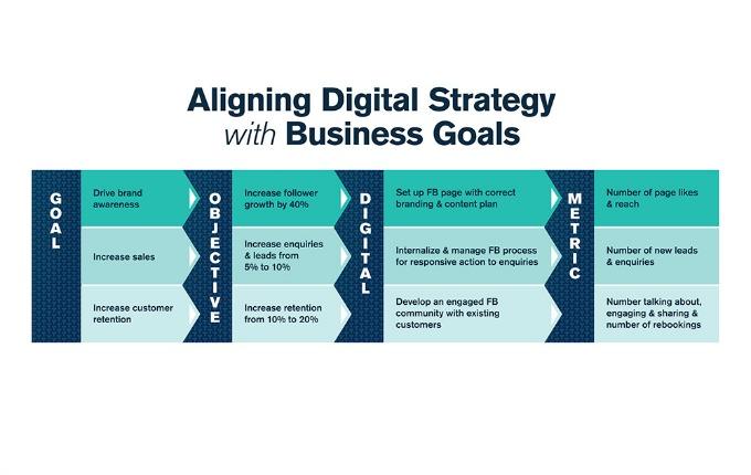 Strategies Versus Tactics in Business Traffika Matrix