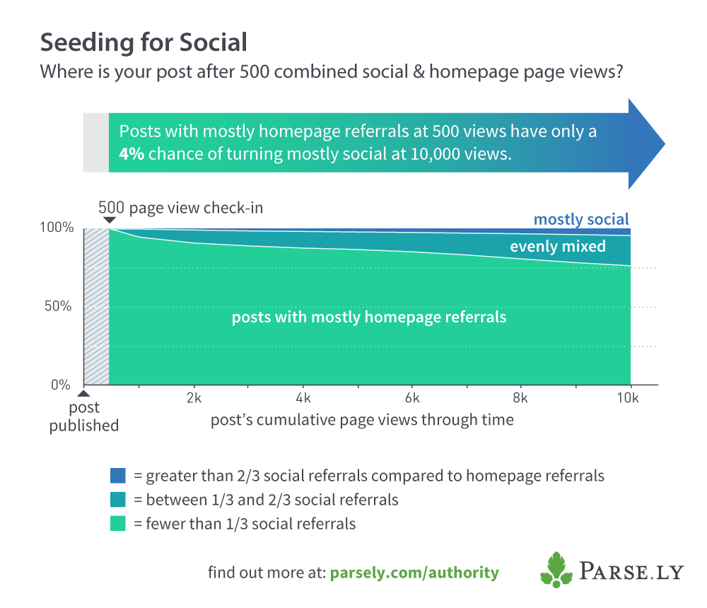 Your Homepage: A Leading Indicator of Social Success