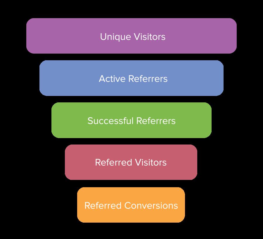 SaaS Referral Marketing – A Match Made in Heaven - 4 customer referra marketing funnel