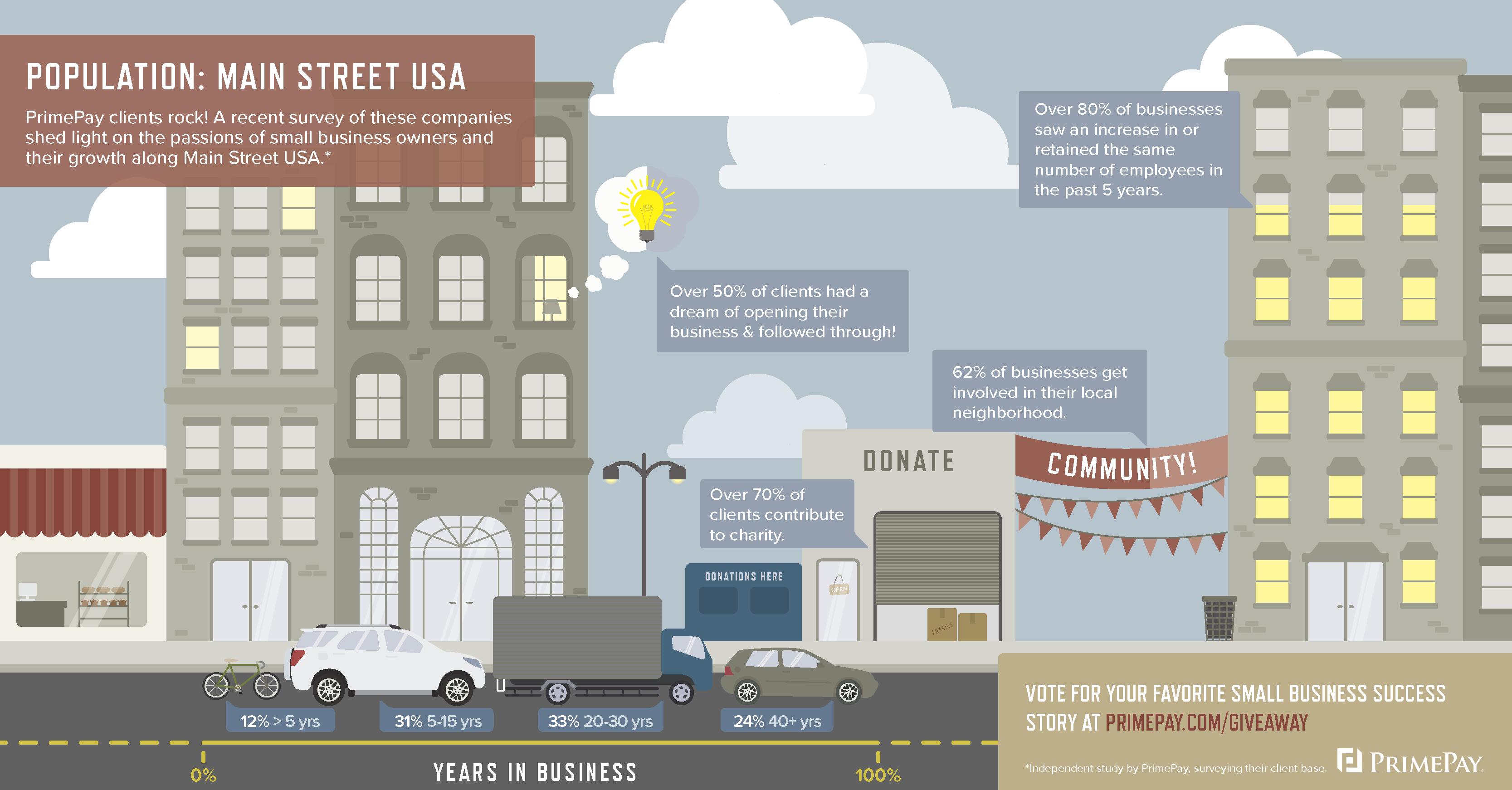 Population - Main Street USA Infographic