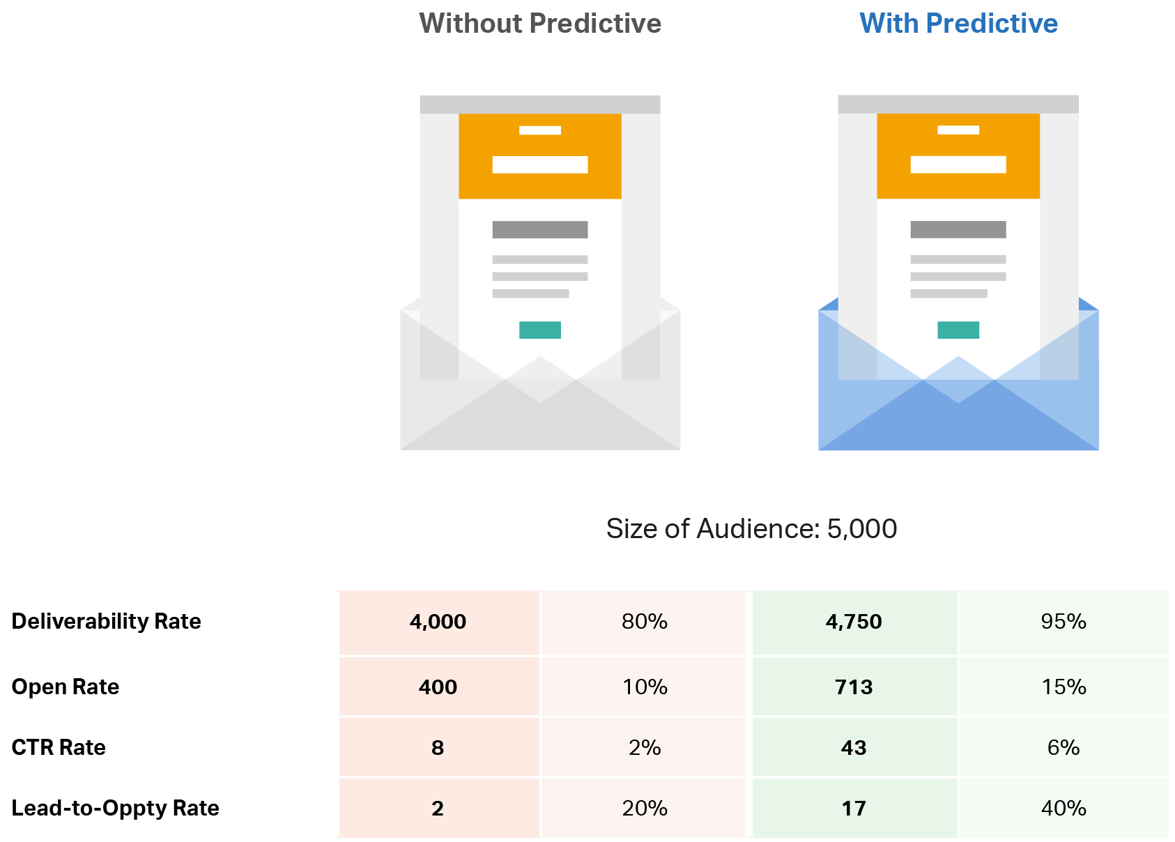 Boost Outbound Email Performance With Predictive 2