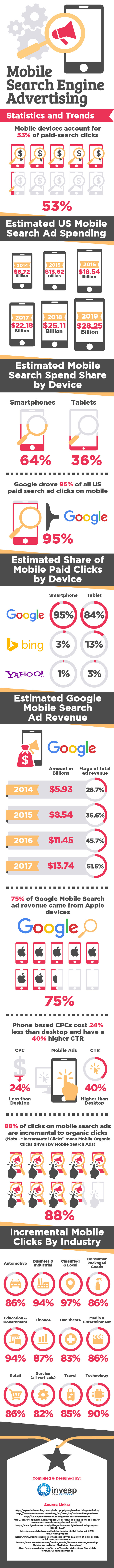 Mobile Search Engine Advertising is the Way to Go [Infographic]