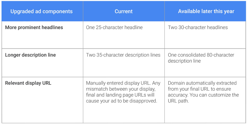 So we have 45 more characters in AdWords text ads… Now what? - adwords expanded text ads changes