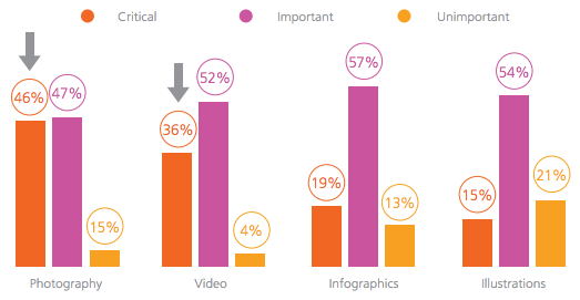 The Precedence of Images in Travel Emails & How Far You Should Go - travel industry statistics
