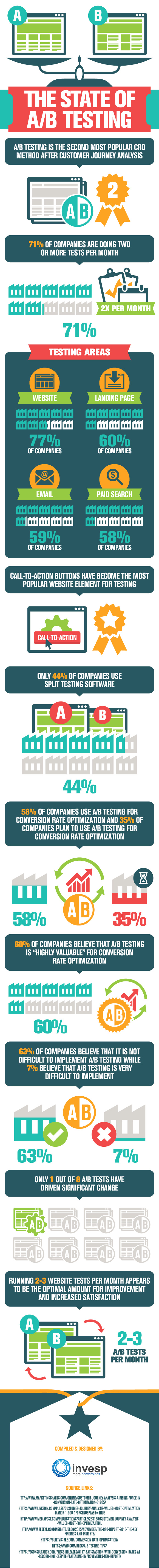 The state of A/B Testing