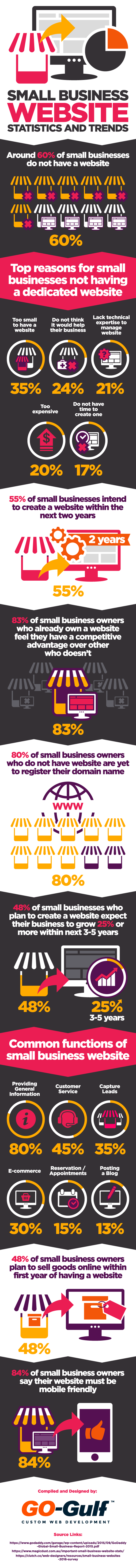Small Business Website Statistics and Trends