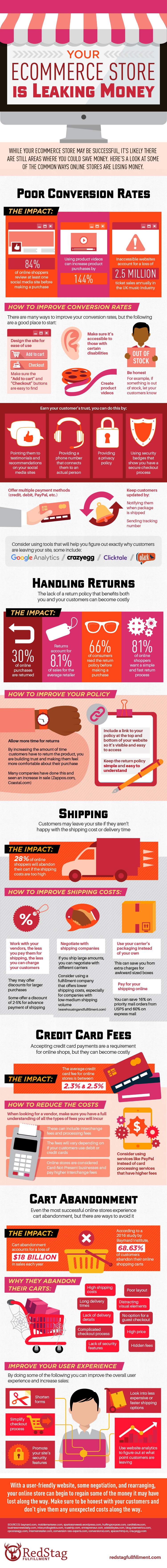 Your Online Shop Leaking Money? Here's How to Waterproof It. [Infographic]