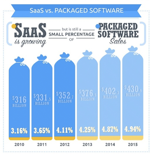 SaaS Referral Marketing – A Match Made in Heaven - 1 saas vs on premise software chart