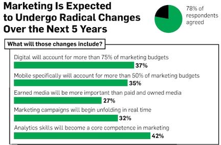 Strategies Versus Tactics in Business - marketing statistic