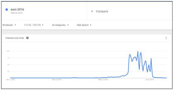 Should you hitch your campaigns onto the sporting bandwagon? - Euros Google trends