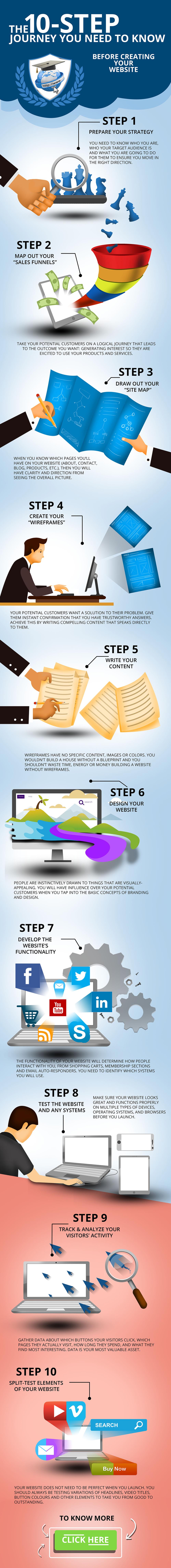 10 Steps to Remember for More Effective Website Design