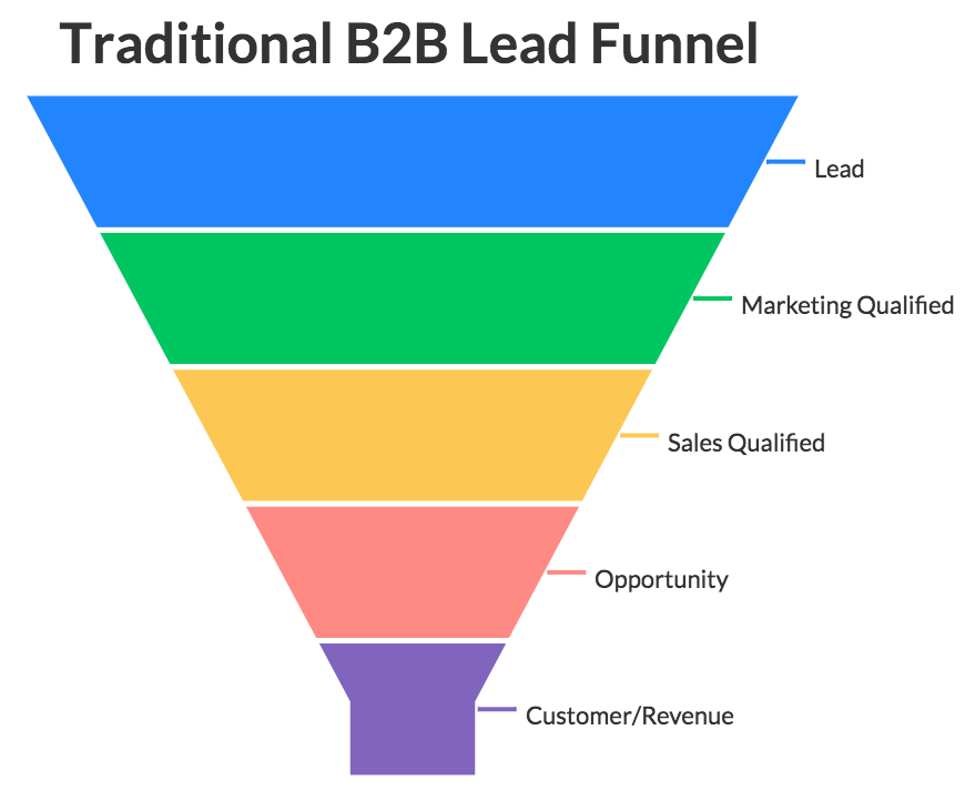 How to Build a Sales-Accelerating Product Qualified Lead Engine- Traditional B2B Lead Funnel