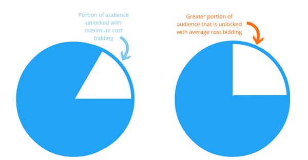 56% CPA Reduction: A Comparison of Average Cost vs. Maximum Cost Bids