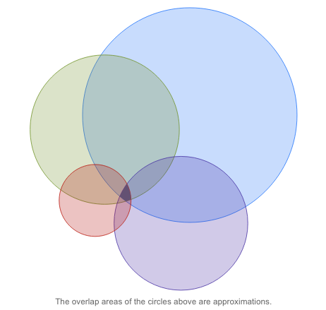 The Role of Attribution in Online Advertising