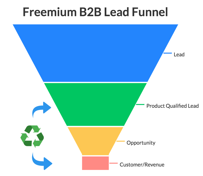 How to Build a Sales-Accelerating Product Qualified Lead Engine - Freemium B2B Lead Funnel