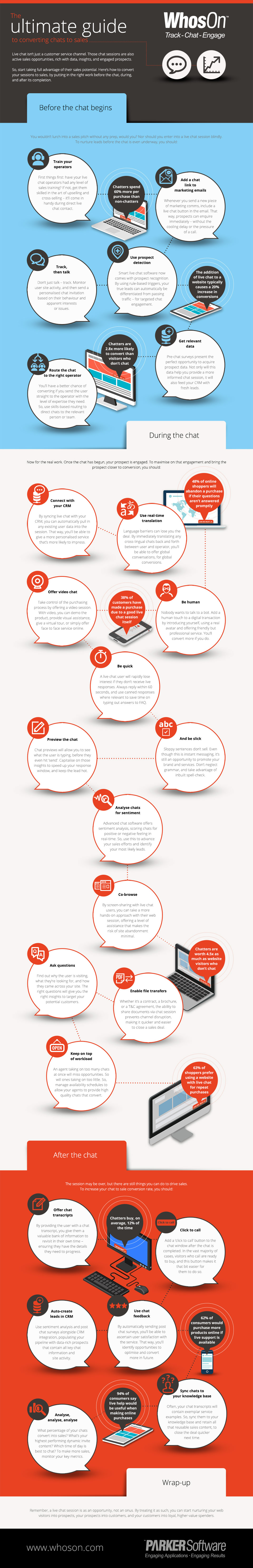 Converting Chats to Sales - Infographic