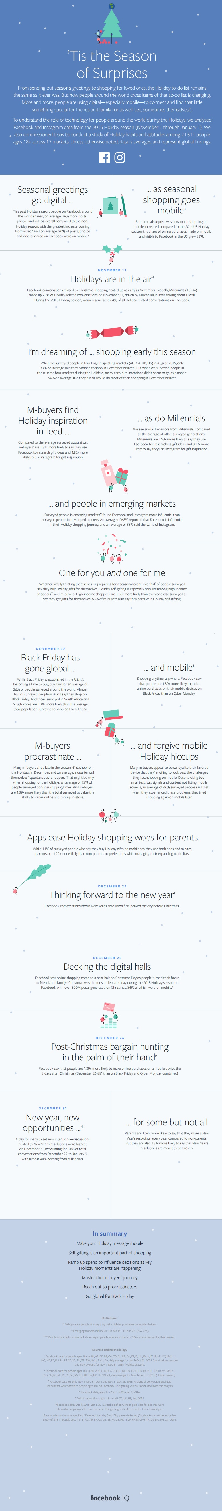 Holiday Marketing: Facebook Tells You 10 Dates When Conversions Spike [Infographic]