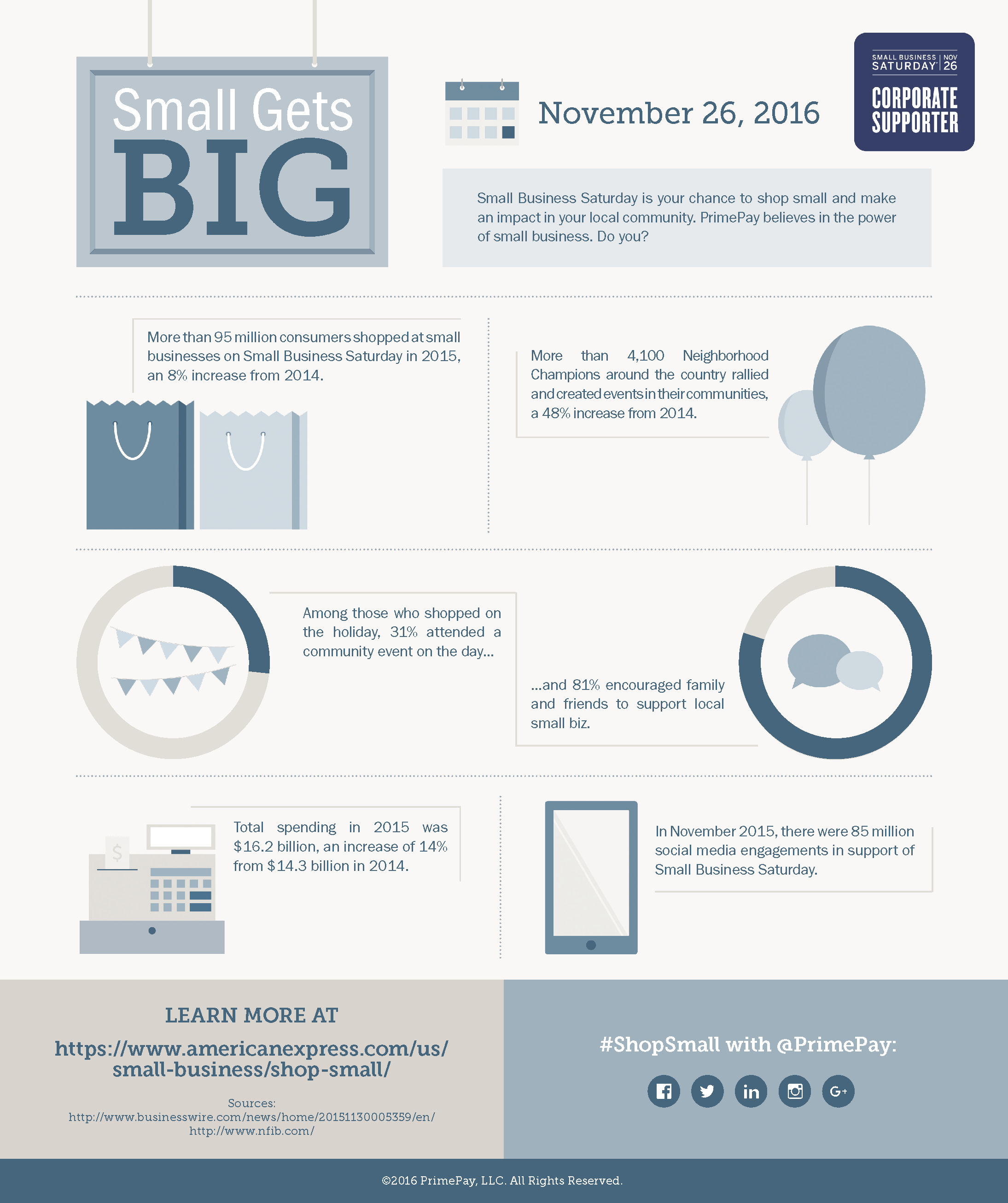 Small Business Saturday: Small Gets Big [Infographic]